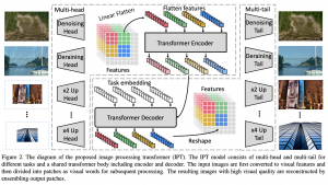 PreTrained Image Processing Transformer (סקירה)